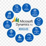 Manage your Sales, Customers and Marketing Data Easily using Microsoft Dynamics CRM