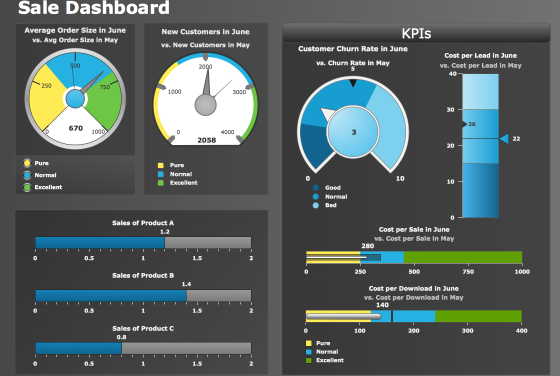 Sales Dashboard Software