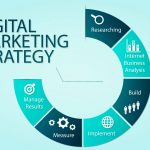Digital Marketing Strategy: Maximising Your Potential