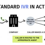 Streamline Inbound Call Center Services with IVR